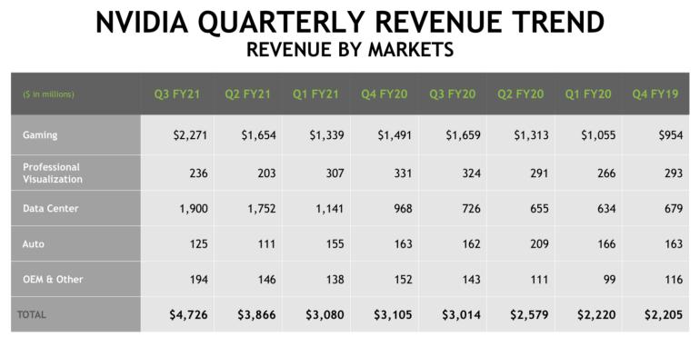 NVIDIA отчиталась о рекордной квартальной выручке — она достигла $4,73 млрд