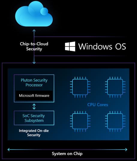 Microsoft представляет процессор безопасности Pluton, который появится в будущих компьютерах с ОС Windows и будет интегрирован в CPU