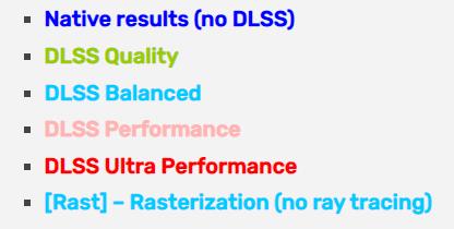 Cyberpunk 2077 протестировали с видеокартами GeForce RTX 30 и Radeon RX 6000, ни одна из них не обеспечила 60 к/с при разрешении 4K и качестве Ultra