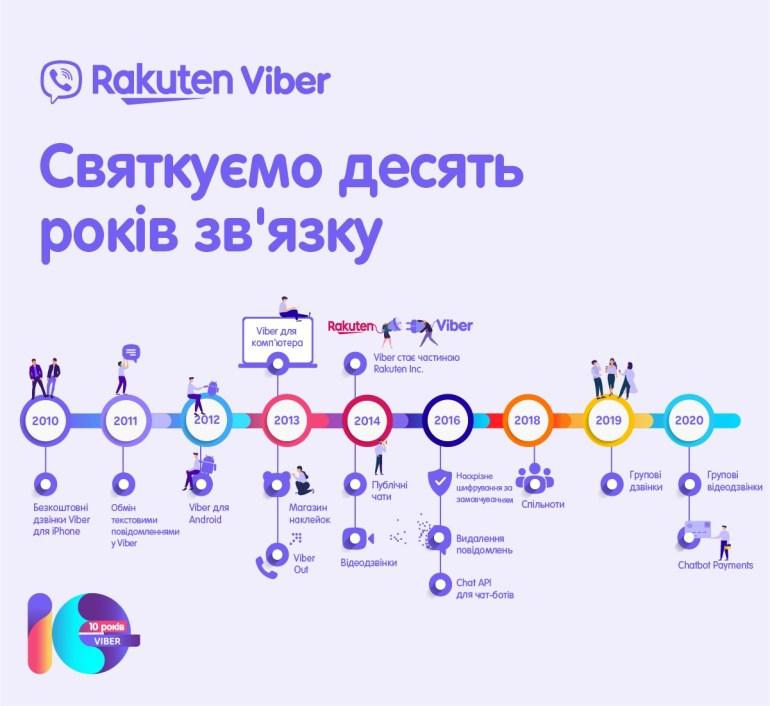 Мессенджер Viber отпраздновал десятилетие работы и напомнил основные вехи развития с 2010 по 2020 год [инфографика]