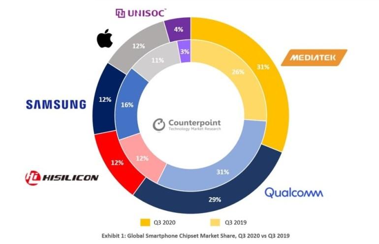 Qualcomm утратила звание крупнейшего поставщика чипсетов для смартфонов, новым лидером стала MediaTek
