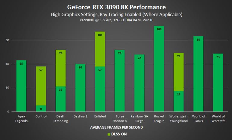 TweakTown запустил Cyberpunk 2077 с максимальными настройками в 8K на RTX 3090 — 31 FPS с пресетом Ultra Performance и рейтрейсингом, а без DLSS и вовсе не больше 6,6 FPS
