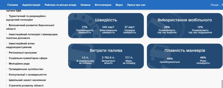 """Сервис """"Штрафы UA"""" запустил Национальную программу формирования культуры ответственного вождения в Украине"""