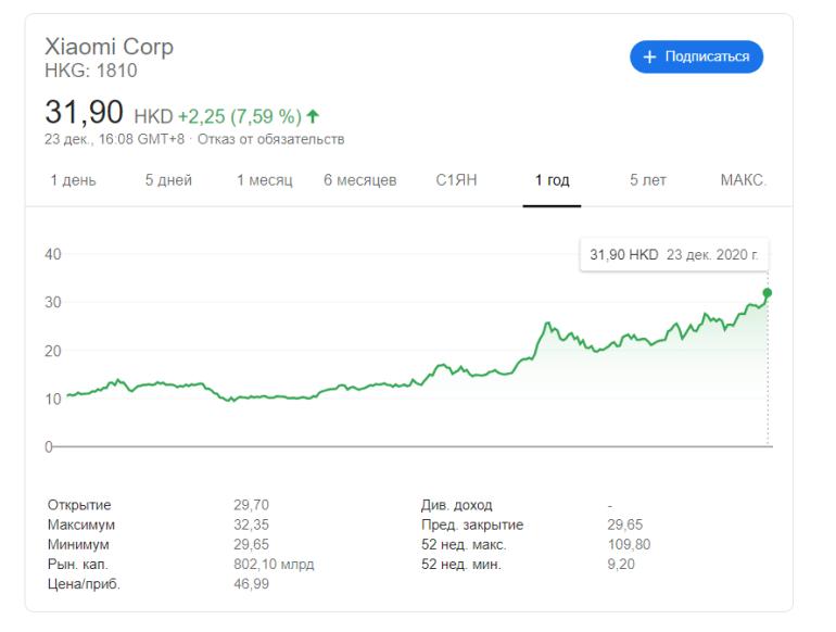 Капитализация Xiaomi впервые превысила 100 миллиардов долларов