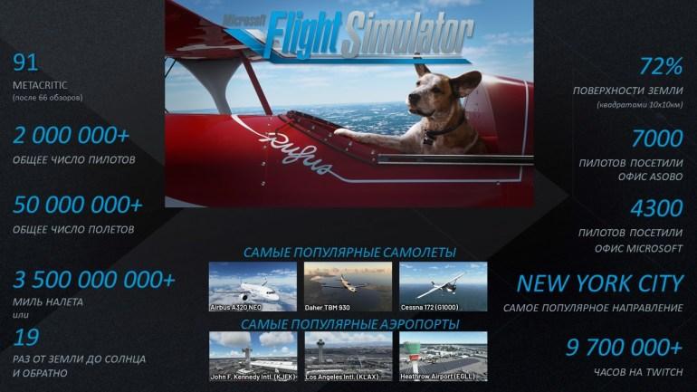 Число игроков Microsoft Flight Simulator превысило два миллиона [+ другая статистика и подробности грядущего обновления]