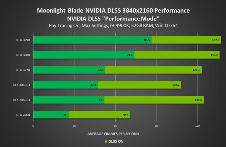 Cyberpunk 2077, Minecraft RTX и еще четыре игры обзавелись поддержкой NVIDIA DLSS