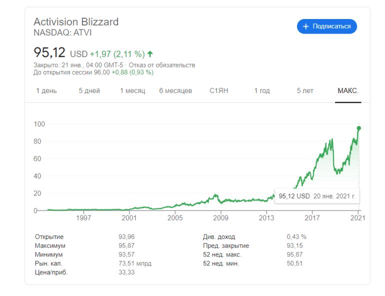 Цена акций Activision Blizzard поднялась выше 95 долларов за штуку — впервые с 1984 года