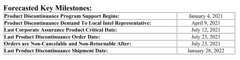 Intel снимает с производства чипсеты для материнских плат серии 300 (Z390, Z370, H370)
