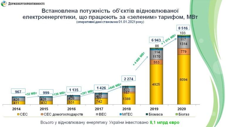 Держенергоефективності: У 2020 році «зелена» енергетика залучила понад 1,24 млрд євро інвестицій в Україну (її загальна потужність зросла на 22% і сягнула 8,5 ГВт)