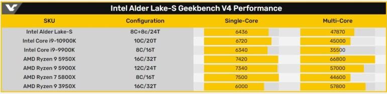 16-ядерный инженерный образец процессора Intel Alder Lake-S обошёл в тестах Geekbench модель Core i9-9900K