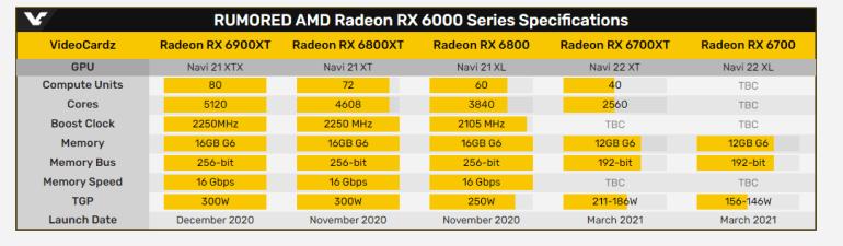 AMD Radeon RX 6700 XT — 12-гигабайтный буфер GDDR6 и целевое разрешение 1440p