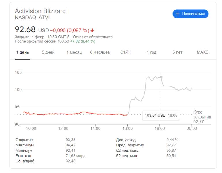 Overwatch 2 и Diablo 4 — не в этом году