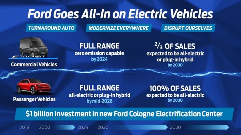 Ford: В 2026 году все автомобили бренда в Европе будут только электромобилями или подключаемыми гибридами, а к 2030 году - только электромобилями