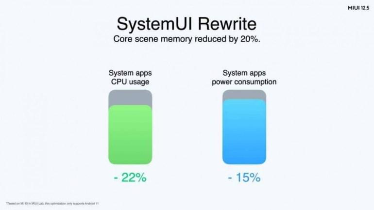 Xiaomi рассказала о сроках обновления международных версий смартфонов Xiaomi и Redmi до MIUI 12.5
