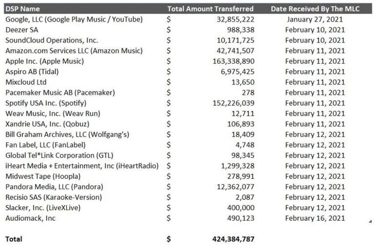 Музыкальные стриминговые сервисы заплатили $424 миллиона в качестве лицензионных сборов. Больше всех отчислила Apple