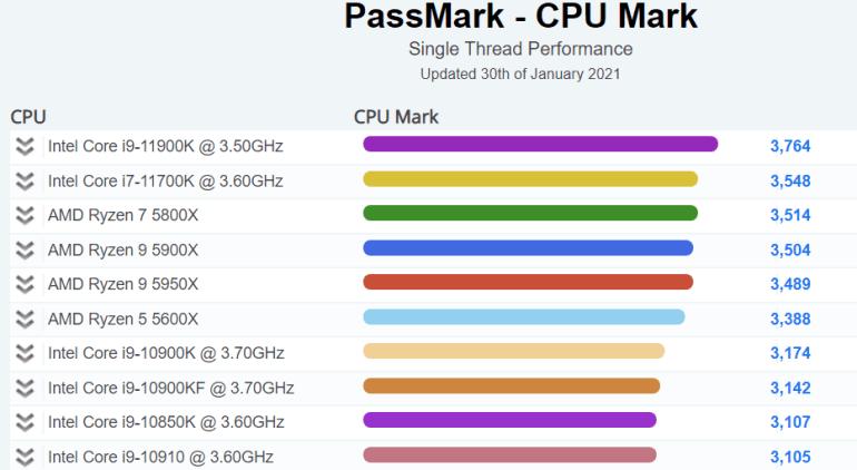 Процессор Intel Core i9-11900K (Rocket Lake-S) установил рекорд в однопоточном тесте PassMark
