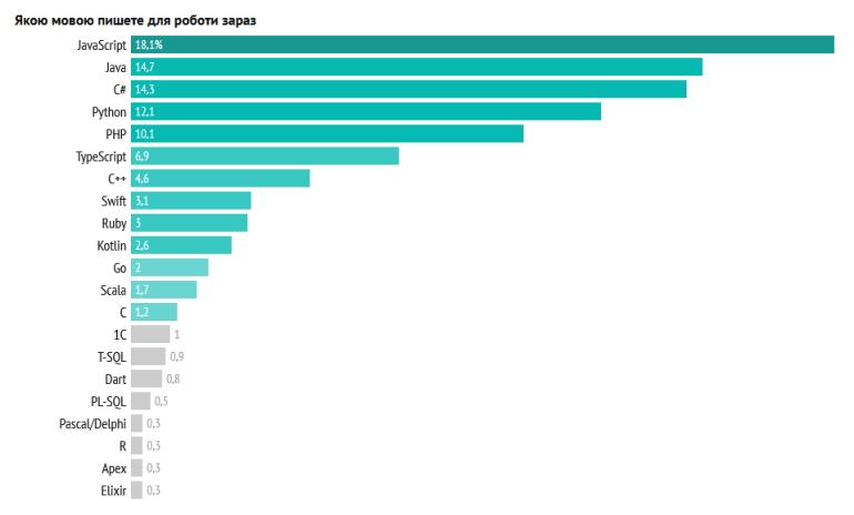 Рейтинг популярних в Україні мов програмування 2021 року: в лідерах JavaScript, Java, C#, Python зменшується, а TypeScript росте