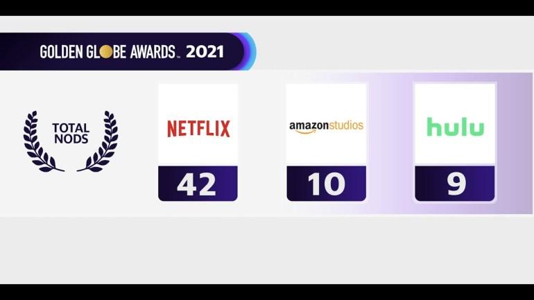 «Манк» и «Корона» лидируют по числу номинаций на «Золотой глобус — 2021»