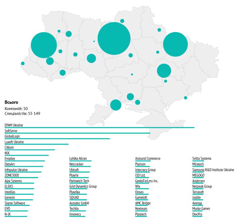 """Рейтинг """"Топ-50 ІТ-компаній України"""" (зима 2021): рекордне зростання (+ 8 тис. за півроку), перша компанія на 10 тис. спеціалістів та ін."""