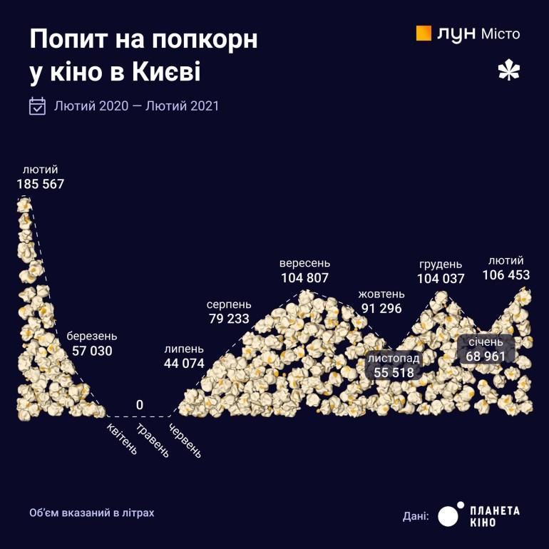 Дослідження: Як змінилися мобільність і звички киян за рік карантину [інфографіка]