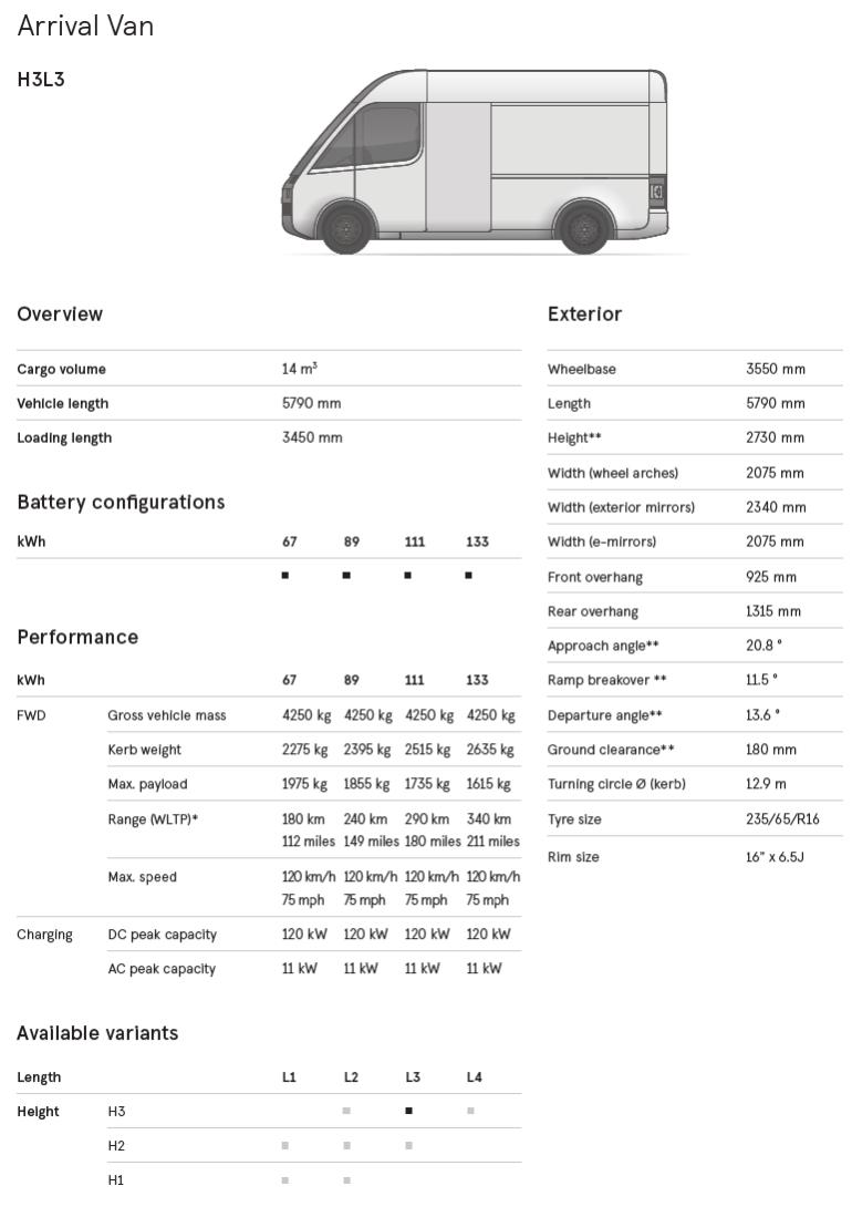 Британский стартап представил электрический минивэн Arrival Van для служб доставки с запасом хода до 340 км (дорожные тесты стартуют летом, производство - в 2022 году)