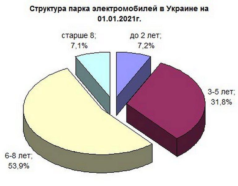 Дослідження: Середній вік електромобілів в Україні - всього 4,9 роки, хоча в сегменті домінують б/у екземпляри