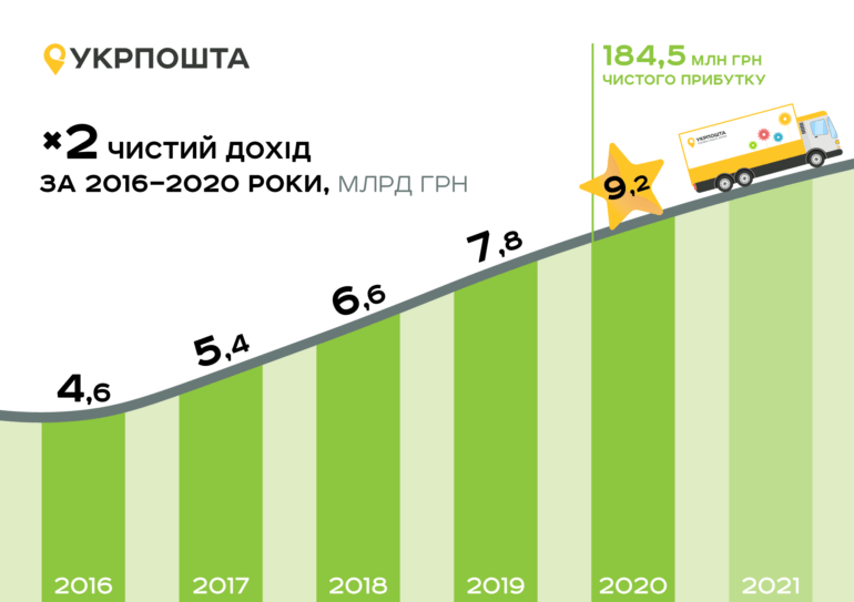 Укрпошта завершила 2020 рік з чистим прибутком у 184,5 млн грн при 9,2 млрд грн доходу