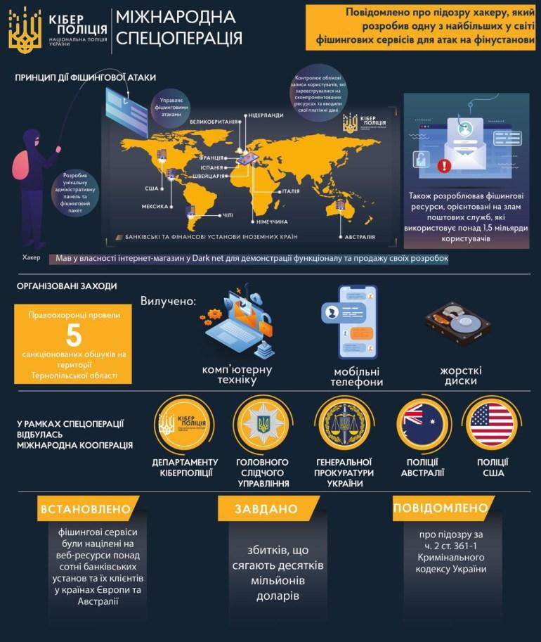 Кіберполіція України повідомила про підозру хакеру, що розробив фішинговий пакет для атак на фінустанови (йому загрожує до п'яти років позбавлення волі)