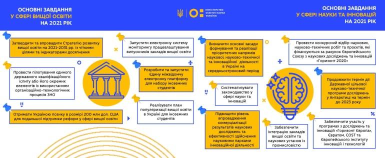 МОН України планує запустити в 2021 році електронну систему моніторингу працевлаштування випускників закладів вищої освіти