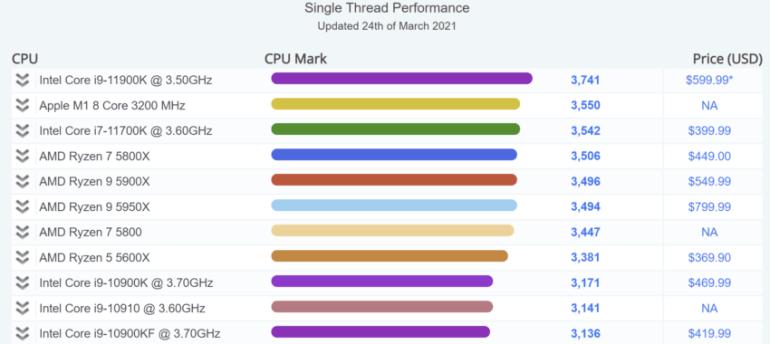 Чип Apple M1 обошёл настольный процессор Intel Core i7-11700K в однопоточном тесте PassMark