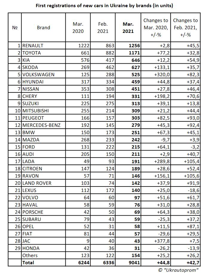 Укравтопром: За перший квартал 2021 року українці придбали 1659 електромобілів, що тільки на 3% більше за відповідний період минулого року