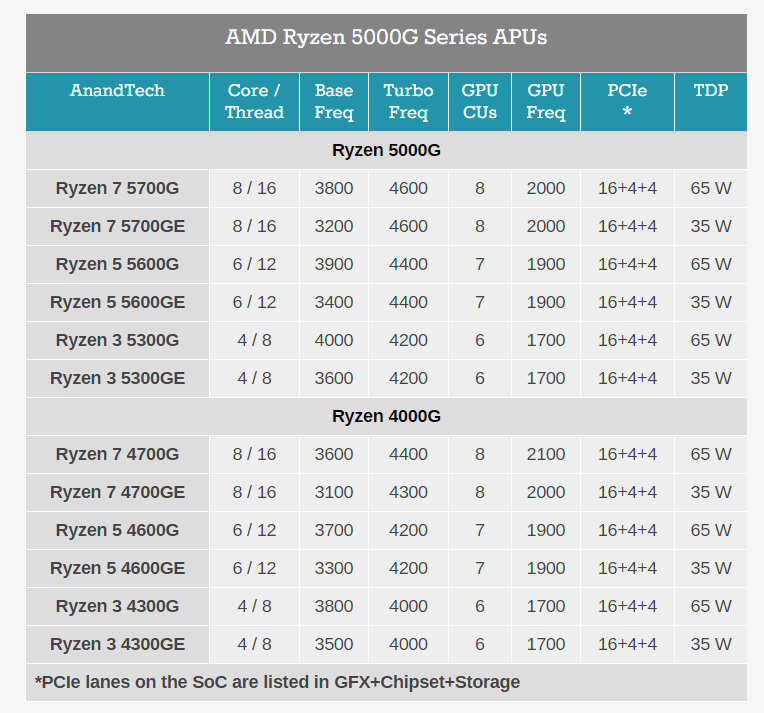 AMD представила десктопные APU Ryzen 5000G (Cezanne) — в рознице они появятся только к концу этого года