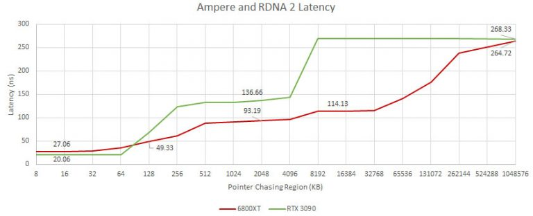 Задержки памяти архитектуры AMD RDNA2 оказались заметно лучше, чем у NVIDIA Ampere