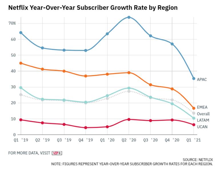 Netflix в минувшем квартале привлек всего 4 млн платных подписчиков — это худшее начало года с 2013-го (акции онлайн-кинотеатра упали на 10%)