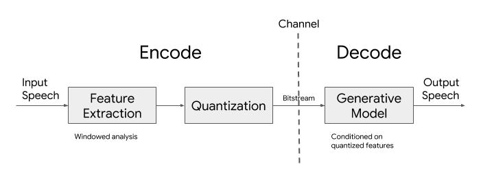 Google открыл исходный код Lyra — перспективного аудиокодека на нейросетях для передачи речи при плохом качестве связи