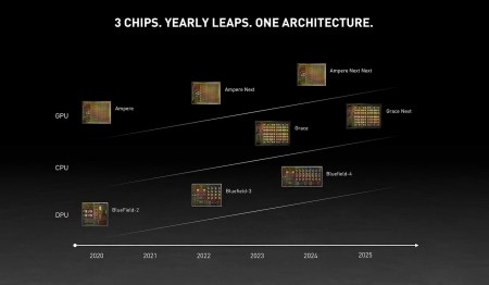 NVIDIA раскрыла свои планы по выпуску CPU, GPU и DPU для дата-центров на 2020-2025 годы