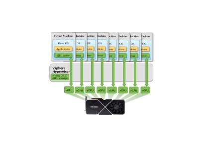 Энтузиасты смогли включить виртуализацию GPU для потребительских видеокарт GeForce