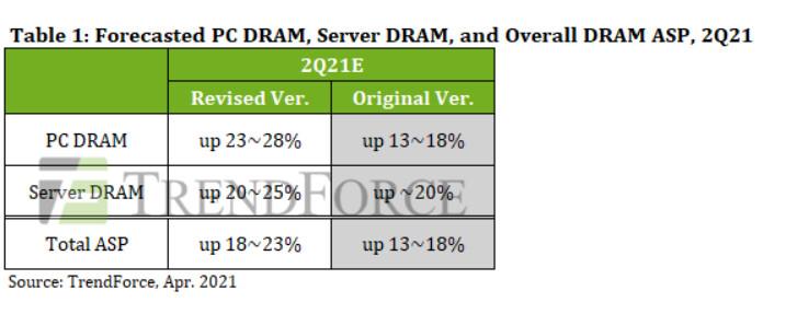 TrendForce: Во втором квартале цены на память DRAM в среднем вырастут на 18-23%, в некоторых сегментах – до 28%