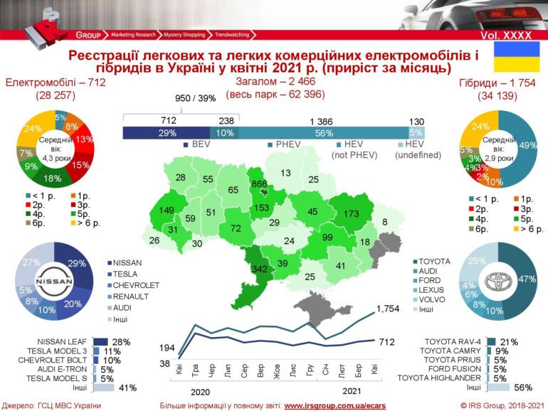 Авторинок України (квітень 2021): Придбано 39 тис. вживаних автомобілів, 10 тис. нових та 700 електромобілів