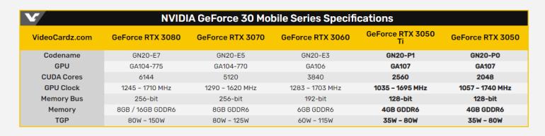 NVIDIA анонсировала мобильные видеокарты GeForce RTX 3050 и RTX 3050 Ti — «входной билет» в мир трассировки лучей и DLSS
