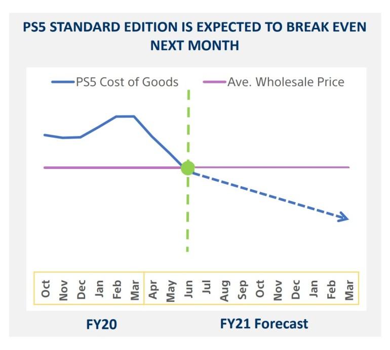 PlayStation 5 станет прибыльной уже в июне, и Sony планирует выпустить Uncharted 4 на ПК