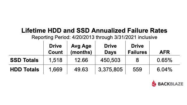 Исследование Blackblaze: SSD являются более надёжными, чем HDD