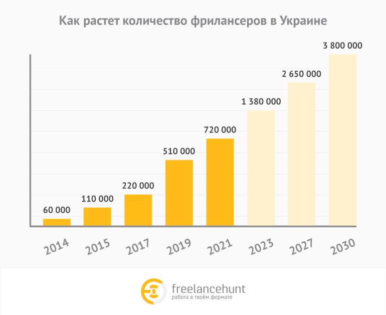 Прогноз: К 2030 году каждый шестой работающий украинец будет фрилансером, а общее число внештатных специалистов в стране приблизится к 4 млн