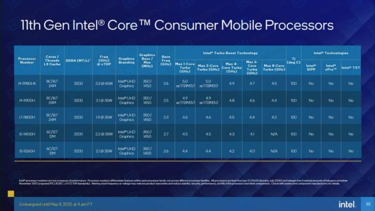 Модельный ряд и подробные характеристики мобильных CPU Intel Core 11-го поколения (Tiger Lake-H)