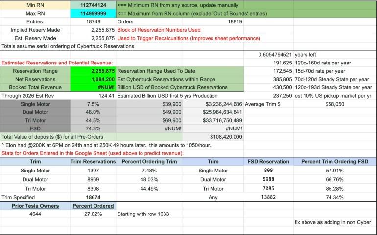 Число предзаказов Tesla Cybertruck превысило один миллион