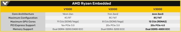 Процессоры AMD Ryzen Embedded V3000 получат ядра Zen3, 6-нмтехпроцесс, поддержку DDR5 и PCI Express 4.0