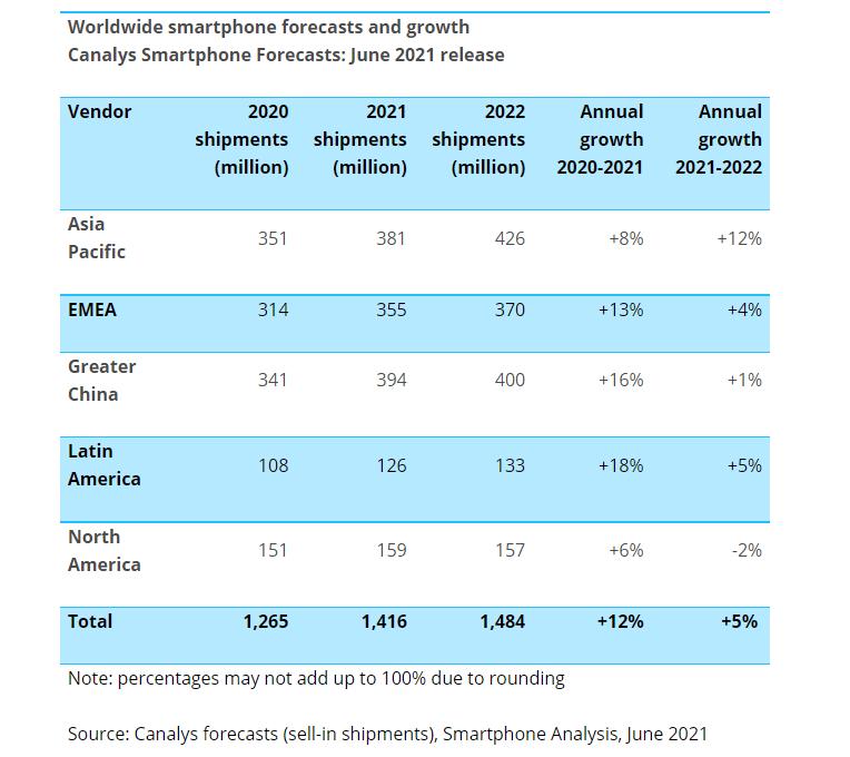 Canalys: рынок смартфонов вернется к росту уже в этом году, а в следующем модели с 5G обойдут по продажам 4G-аналоги