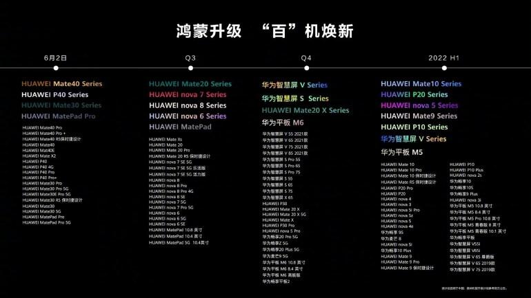 Huawei обновит около 100 Android-устройств до HarmonyOS 2.0