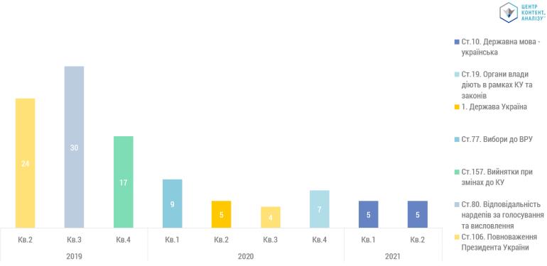 Дослідження до 25-річчя Конституції України: Найпопулярніші статті, які найчастіше згадували українські ЗМІ за останні 2 роки