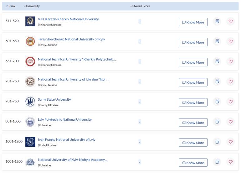 До рейтингу найкращих університетів світу увійшли одразу вісім українських ВНЗ (ще в березні їх було чотири)